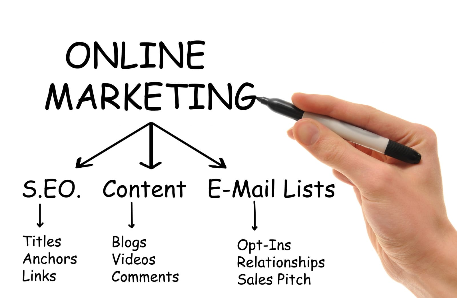 digital-online-marketing-sutherland-shire